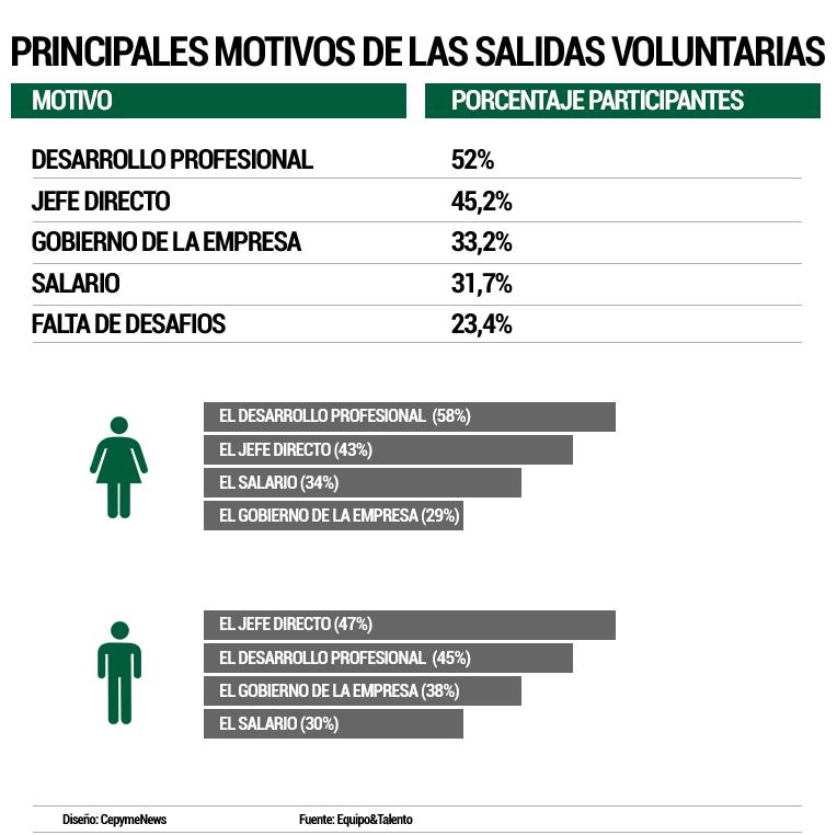 principales-motivos-salidas-voluntarias