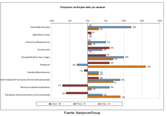 proyeccion-empleo-neto-sectores-espana