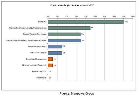 proyeccion-empleo-neto-sectores
