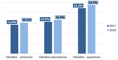 tasa-demandantes-empleo-ocupados-nivel-formacion
