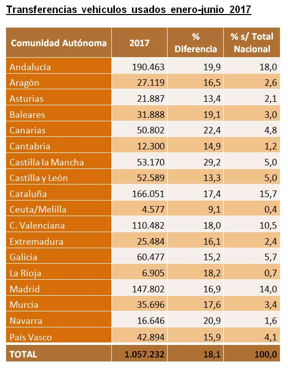 transferencias-vehiculos-usados-enero-junio-2017