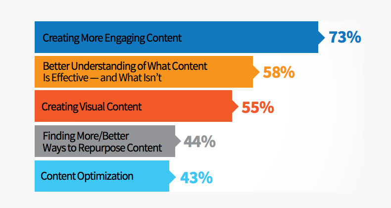 visual-content-marketing-statistics-you-should-know-in-2017