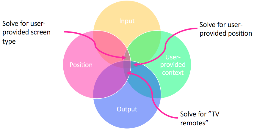 Solving context by involving the user