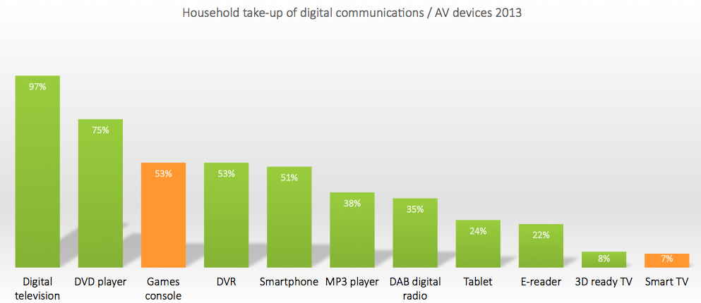 Household take-up of digital communications / AV devices 2013