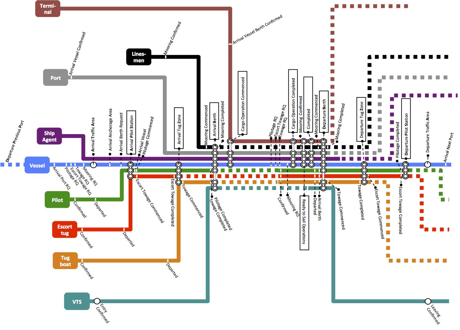 Project Management Subway Map.Subway Map Port Cdm Stm Sea Traffic Management Validation