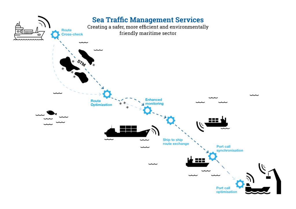 stm services sea traffic management validation project stm. Black Bedroom Furniture Sets. Home Design Ideas