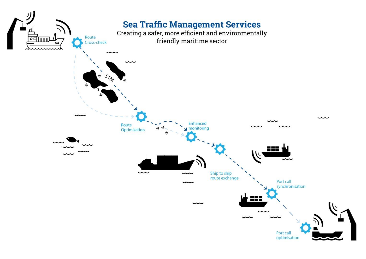 STM services