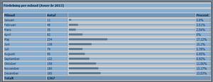 Statistik för min webbsida för 2013. 2013 12 31 Kl. 21.59