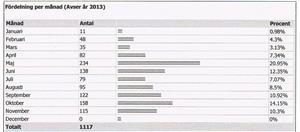 Fördelning per månad på min webb 2013.pdf