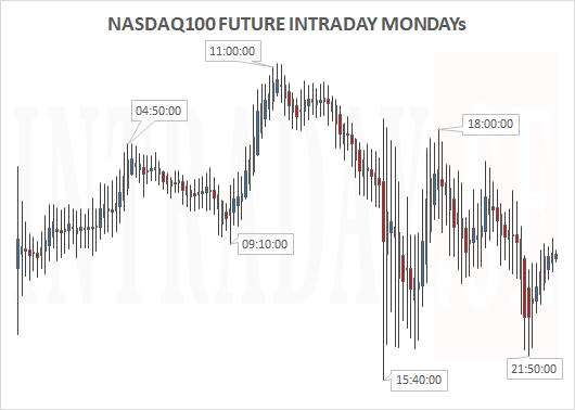 nasdaq100futuremondays
