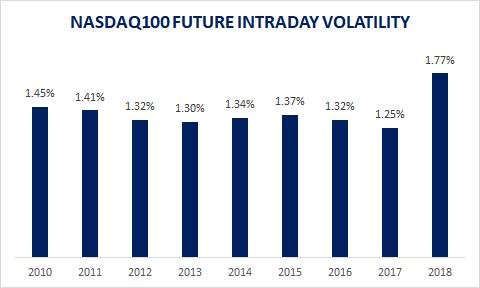 NASDAQ100 DAILY VOLA %