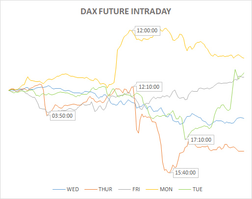 daxintraday