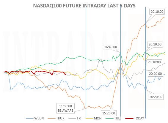 NASDAQ1005LASTDAYS