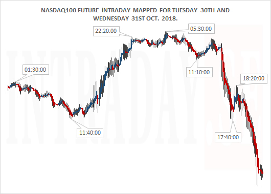 NASDAQ100 INTRADAY TUESDAY 30TH AND WEDENSDAY 31ST OCT 2018 SMALL