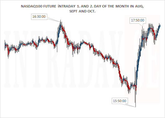 NASDAQ100 FUTURE 1ST AND 2ND DAY OF THE MONTH AUG SEPT AND OCT