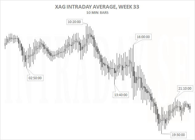 XAG AVERAGE 5 DAYS