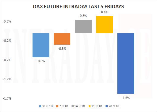 Daxintradaylast5Fridays