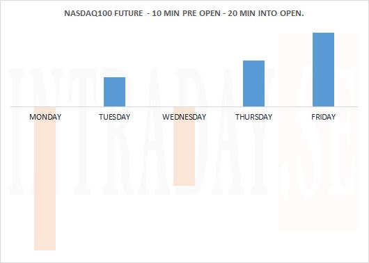 NASDAQ100 FUTURE 10 MIN PRE OPEN - 20 MIN INTO OPEN