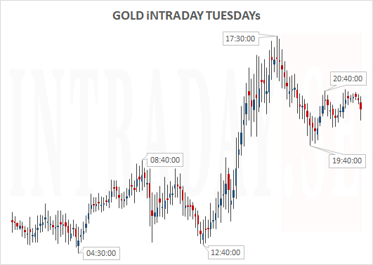 GOLDTUESDAYs