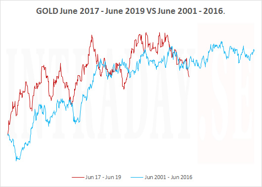GOLD JUNE TO JUNE