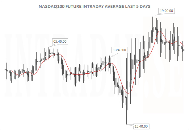 nasdaq100 intraday ave last 5