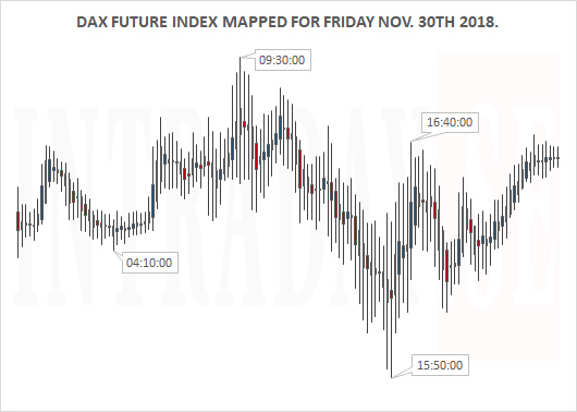 DAX MAPPED FOR FRIDAY NOV 30 2018