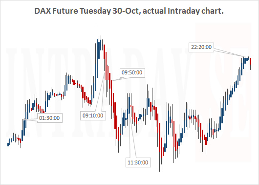 Dax Future Tuesday 30th of Oct actual