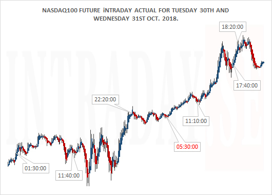 Nasdaq100 Future Actual Tues 30th and Wedn 31st Oct