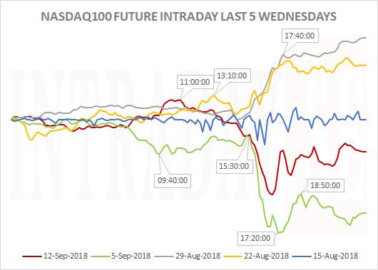 NASDAQ100INTRADAYWEDNESDAYS