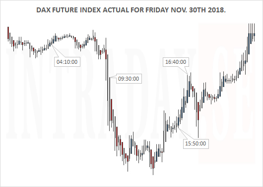 DAX ACTUAL FOR FRIDAY NOV 30TH