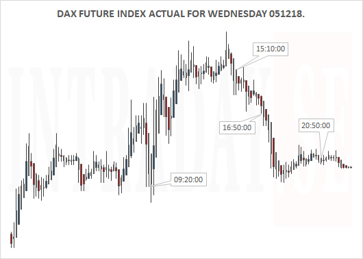 061218 - DAX ACTUAL FOR WEDNESDAY 051218
