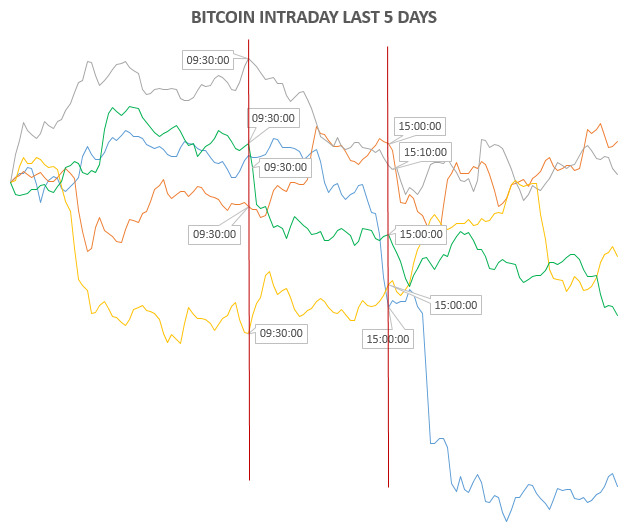 BITCOIN INTRADAY