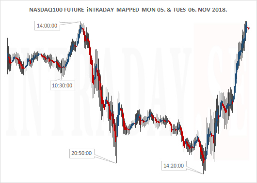 Nasdaq100 Future mapped for Monday and Tuesday