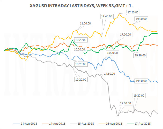 XAGINTRADAY5DAYS