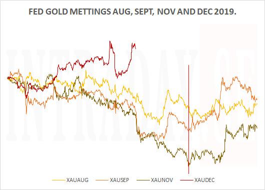 201218 - FED GOLD