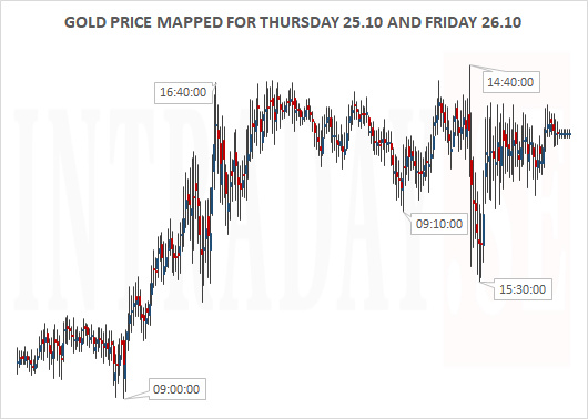 GOLD PRICE THURSDAY AND FRIDAY SMALL MAPPED
