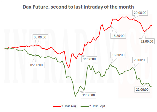 DAX mapped Tuesday 30  Oct