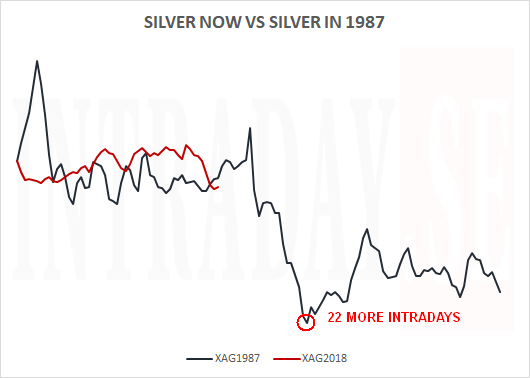SILVER NOW VS 1987