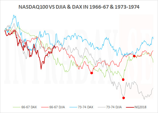 090219 - nasdaq100 vs 1966-1967 and 1973-1974