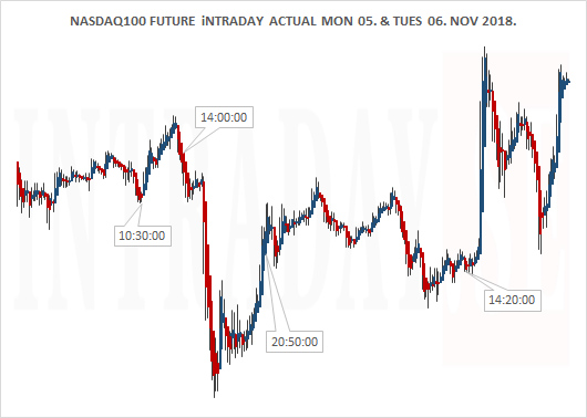 NASDAQ100 MOND 05 AND TUESD 06 NOV