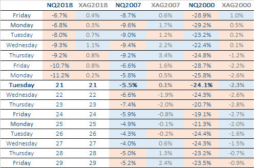 NASDAQ100 VS XAG TABLE