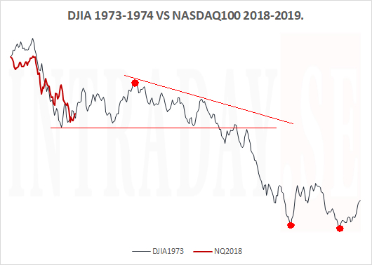 DJIA 1973 VS NQ100 2018