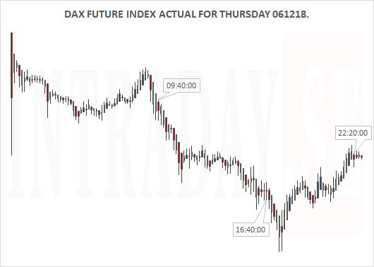 061218 - DAX ACTUAL FOR THURSDAY 061218