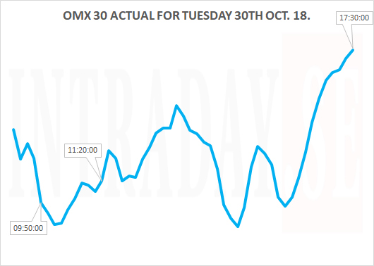 OMX TUESDAY 30TH OCT