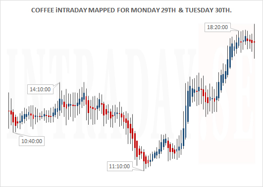 COFFEE INTRADAY MAPPED MOND 29TH AND TUESD 30TH