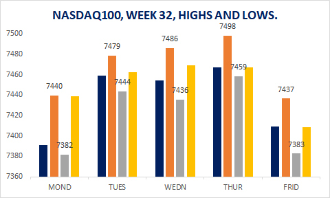 NASDAQ100 TABLE WEEK 32
