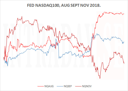 FED NASDAQ100 FALL 2018