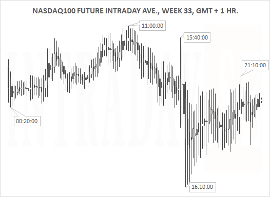 NASDAQ100AVE5DAYS