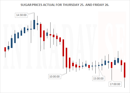 Sugar Actual for Thursday 25. & Friday 26