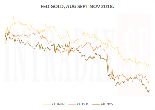 FED GOLD FALL 2018
